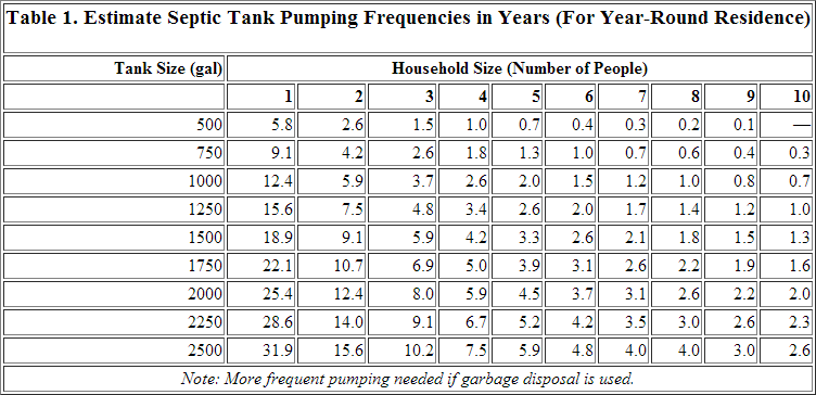 Septic Tank Pumping Frequencies